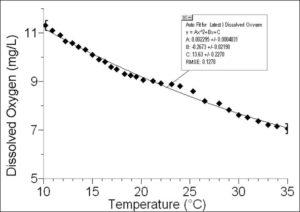 график анализа воды