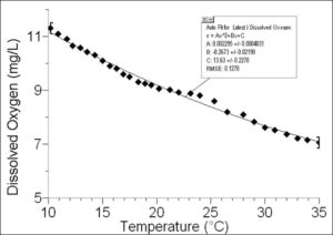 графік аналізу води