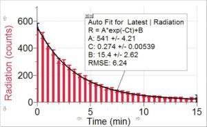 графік визначення радіації