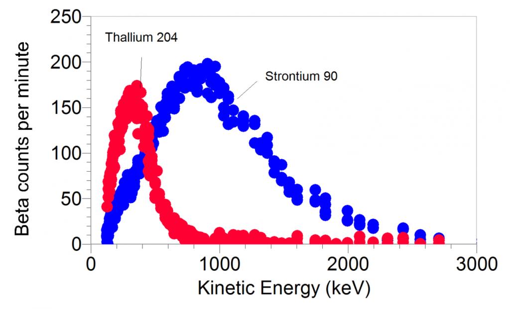 графік радіаційного випромінювання