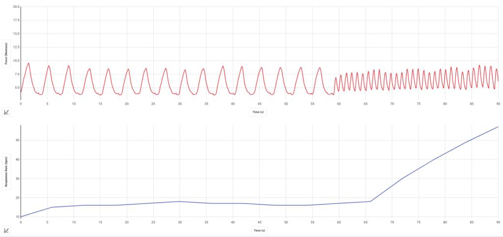 график дыхания различной частоты