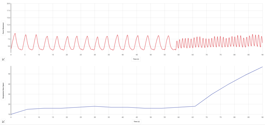 графік дихання різної частоти
