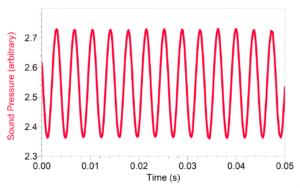 график исследования частоты звука