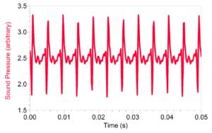 равномерность колебания звуковых волн