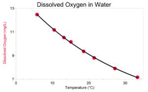 графік оцінки водного середовища