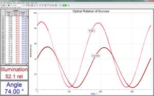 график сахариметрии