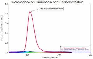 графік флуоресценції